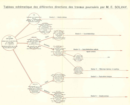 Schematic table of the work pursued by Ernest Solvay, drafted by Émile Tassel (1920). © Solvay Heritage Collection