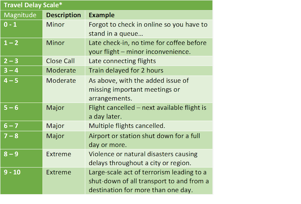 Travel Delay Scale