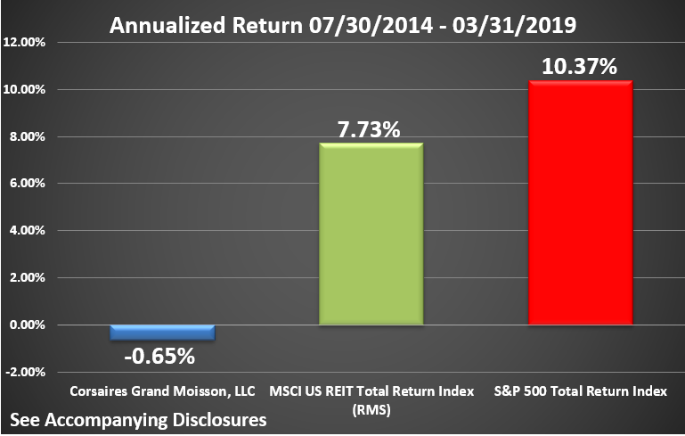 CGM Rate of Return Graphic Through March 2019 Annualized