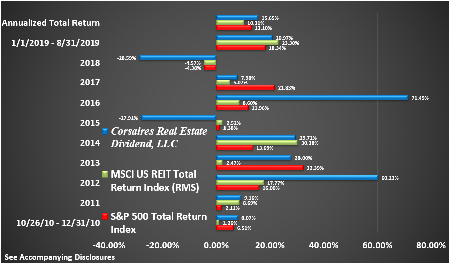 CRED Rate of Return Graphic Through August 2019 Return by Year