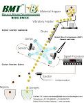 LINE SCAN CAMERA & F MOUNT LENS FOR COLOR SORTER