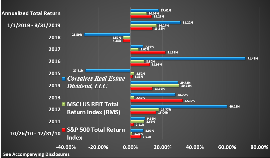 CRED Rate of Return Graphic Through March 2019 Return by Year