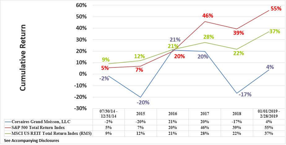 CGM Rate of Return Graphic Through February 2019 Cumulative