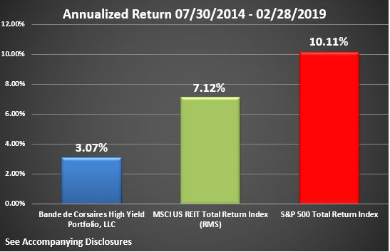 BCHYP Rate of Return Graphic Through February 2019 Annualized