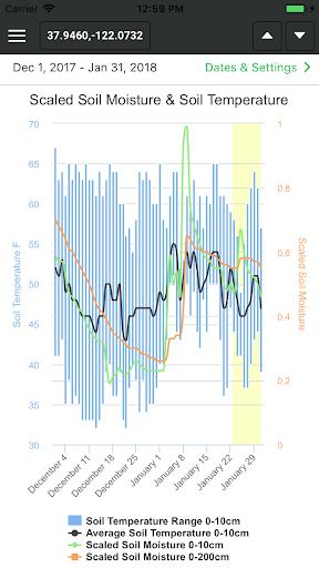 WeatherPlot(™) Mobile screenshot 1