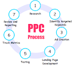 Pay Per Click Advertising Services at Reasonable Rate