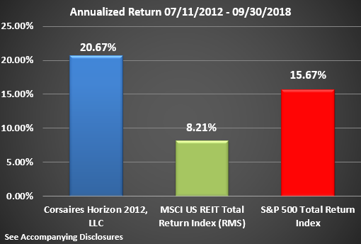Horizon Rate of Return Graphic Through Q3 2018 Annualized