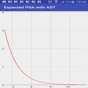 Download Declining  of bPSA in ADT with real-time graphic For PC Windows and Mac