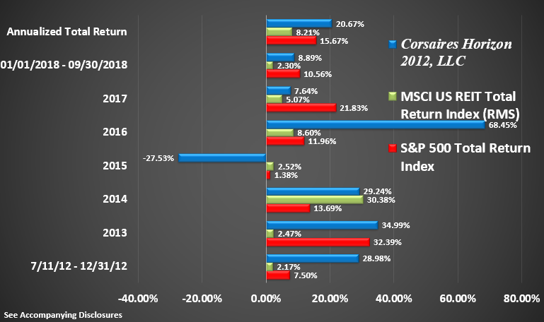 Horizon Rate of Return Graphic Through Q3 2018 Return by Year