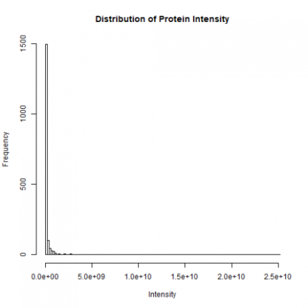 Proteomics Data Analysis (1/3): Data Acquisition and Cleaning
