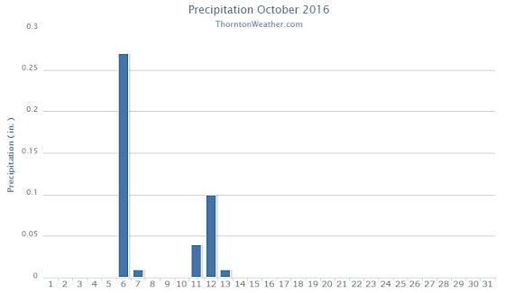 Thornton, Colorado's October 2016 precipitation summary. (ThorntonWeather.com)