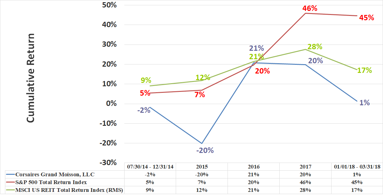 CGM Rate of Return Graphic Through Q1 2018 Cumulative