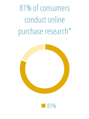 81% of consumers conduct online purchase research
