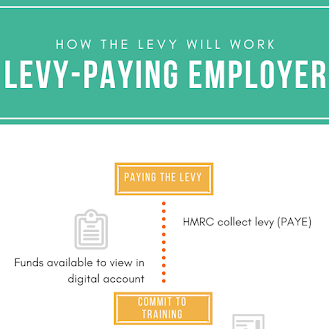 Levy-Paying Employer