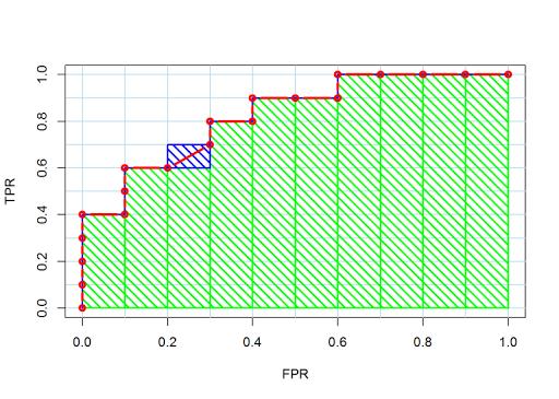 Calculating AUC: the area under a ROC Curve
