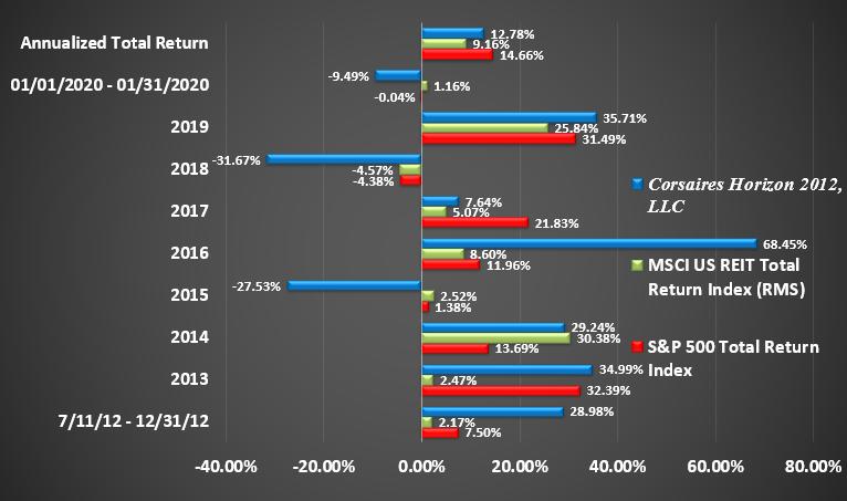 Horizon Rate of Return Graphic Through January 2020 Return by Year