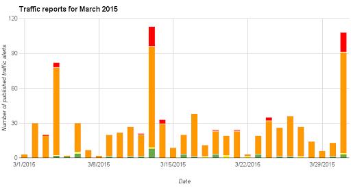 Sri Lanka traffic charts for March 2015