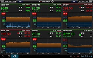 Screenshot of 《三竹股市》