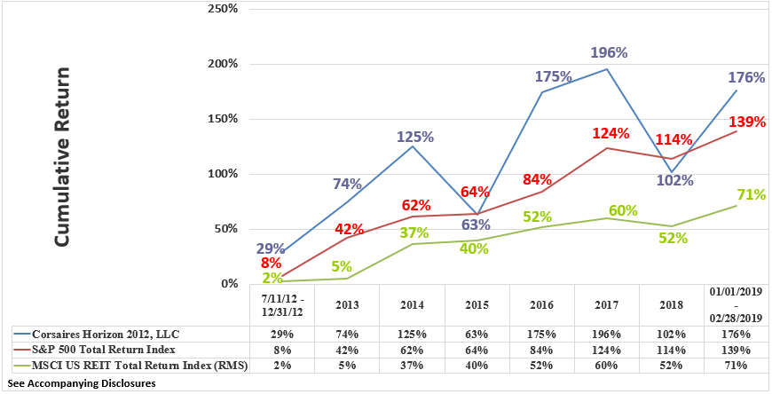 Horizon Rate of Return Graphic Through February 2019 Cumulative