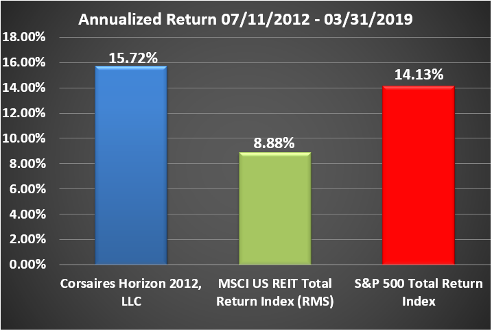 Horizon Rate of Return Graphic Through March 2019 Annualized