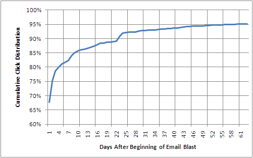 Lifetime value of an e-mail blast: much longer than you think