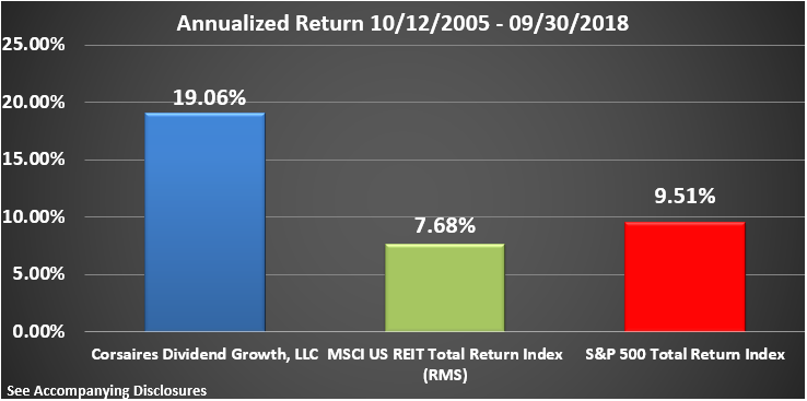 CDG Rate of Return Graphic Through Q3 2018 Annualized