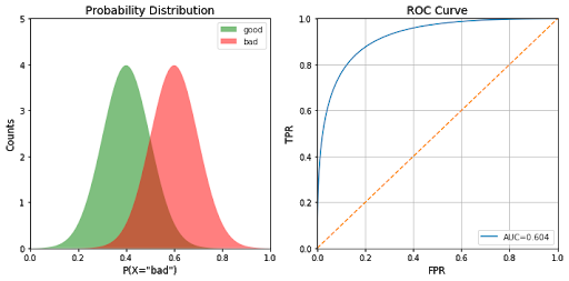 Receiver Operating Characteristic Curves Demystified (in Python)