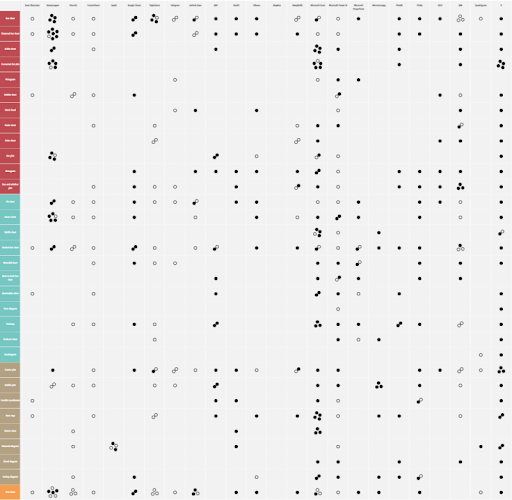 The Chartmaker Directory: Data visualizations in every tool