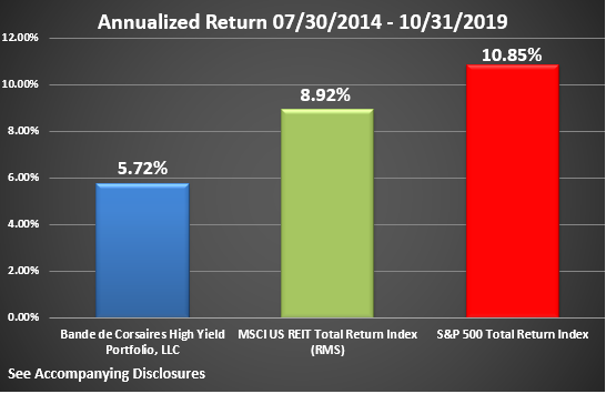 BCHYP Rate of Return Graphic Through October 2019 Annualized