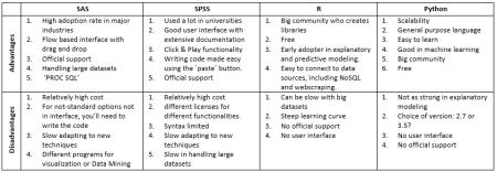 Python & R vs. SPSS & SAS