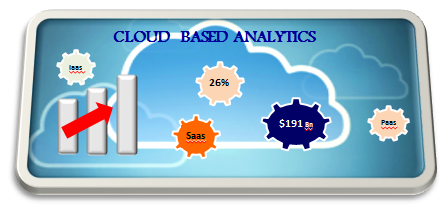 Cloud Based Analytics - Coming Clash of the Titans