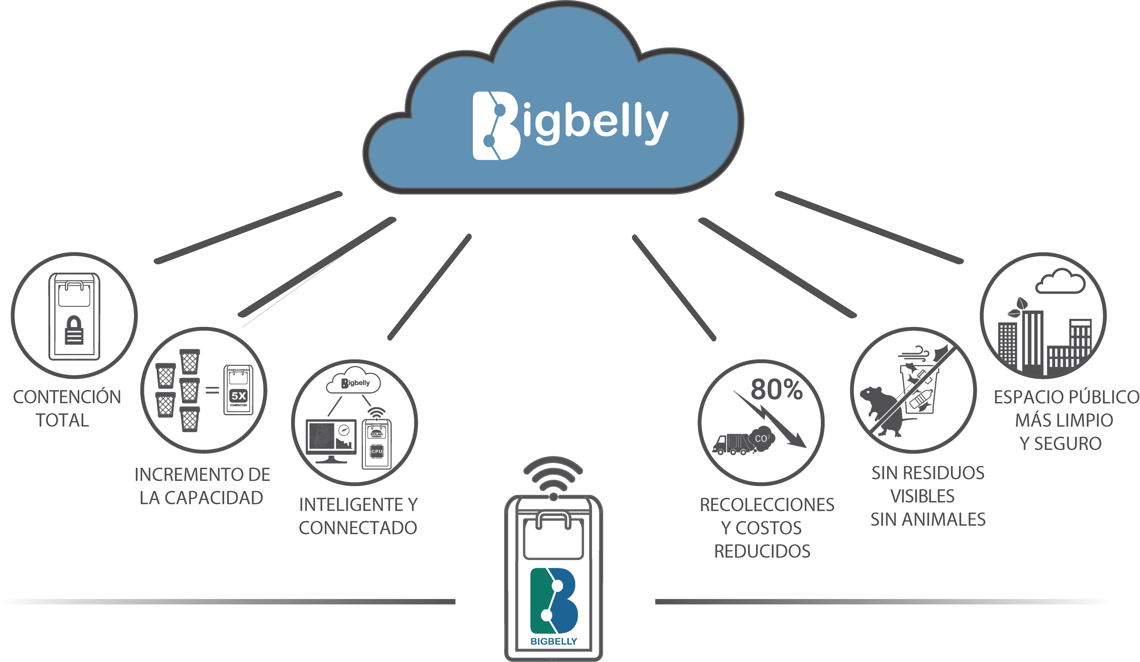 Bigbelly-System