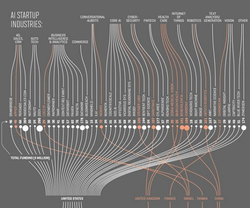 50 Companies Leading The AI Revolution, Detailed