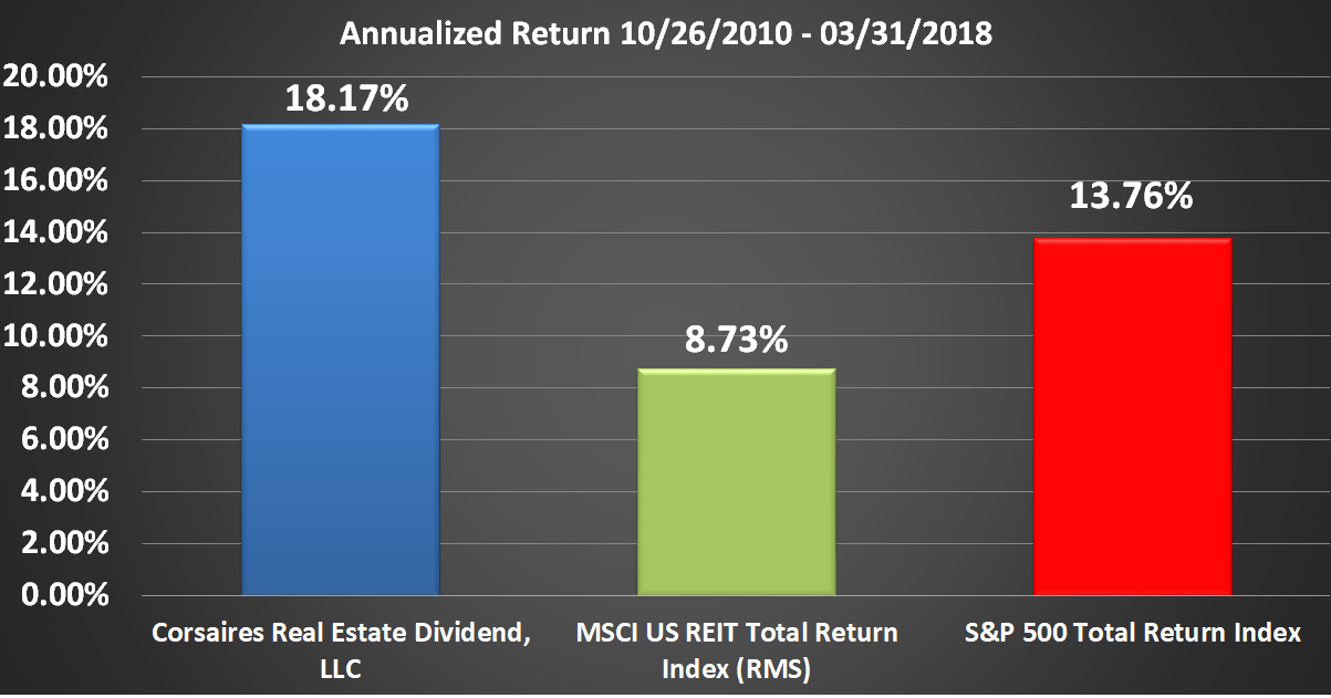 CRED Rate of Return Graphic Through Q1 2018 Annualized