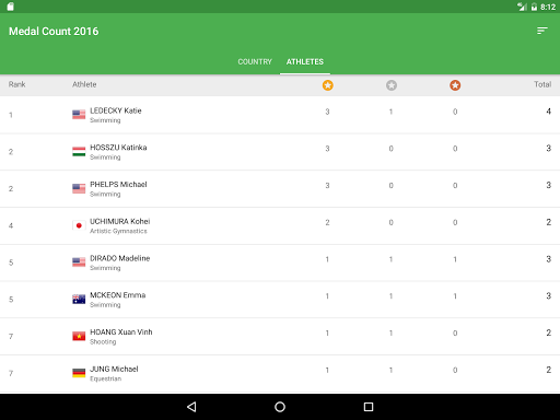 Medal Count RIO 2016 - screenshot