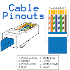 Cable Pinouts