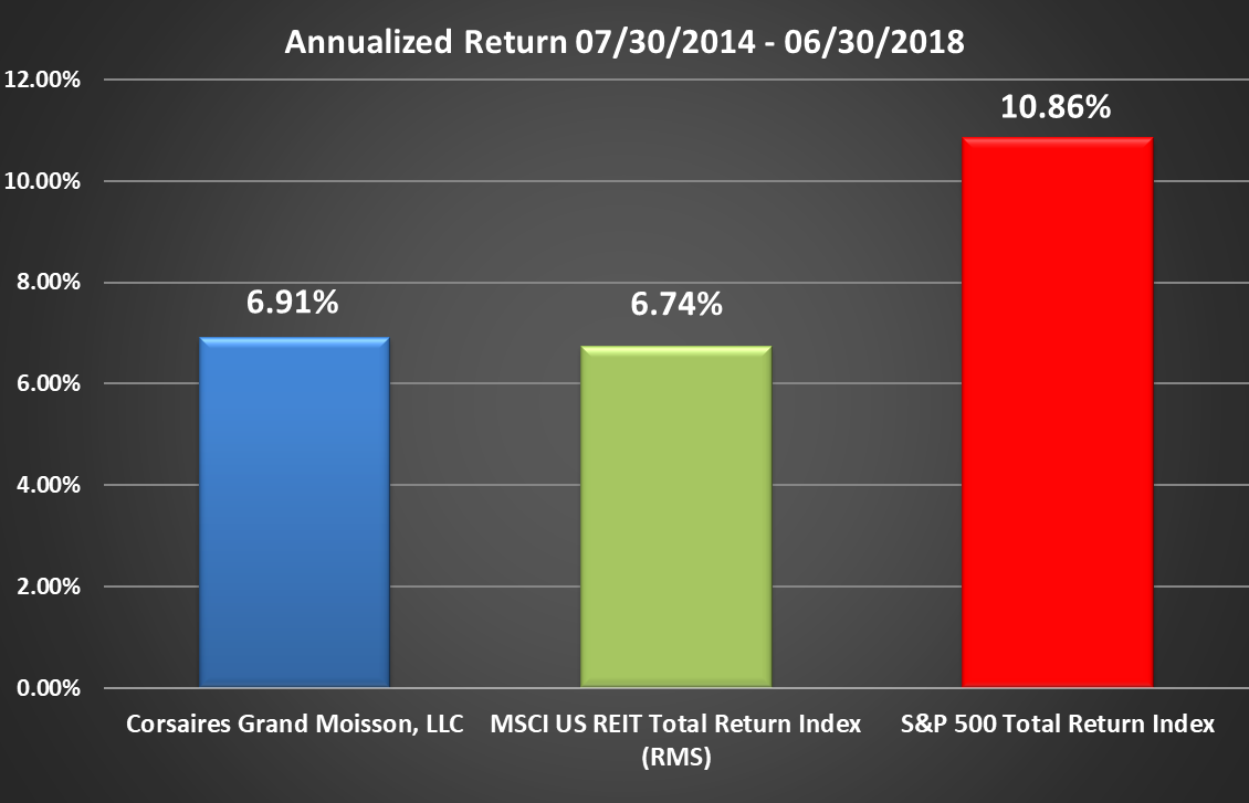 CGM Rate of Return Graphic Through Q2 2018 Annualized