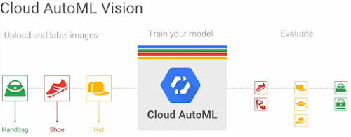 Google makes machine learning image classifier available to the public