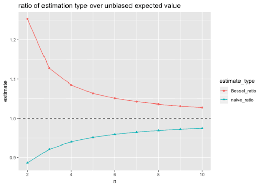 More on Bias Corrected Standard Deviation Estimates