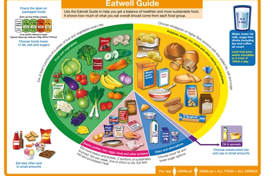The 2016 Eatwell Guide