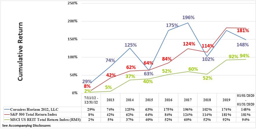 Horizon Rate of Return Graphic Through January 2020 Cumulative
