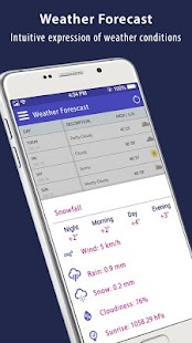 Weather UK and World Weather Forecast
