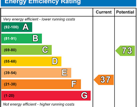 New Energy Performance Rating Regulations April 2018