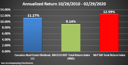CRED Rate of Return Graphic Through February 2020 Annualized