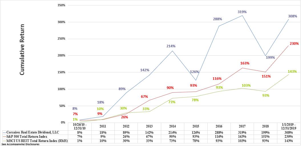 CRED Rate of Return Graphic Through December 2019 Cumulative