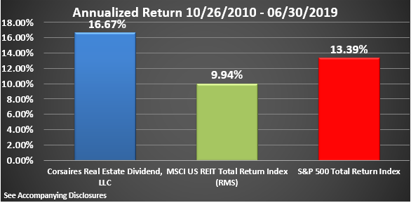 CRED Rate of Return Graphic Through June 2019 Annualized