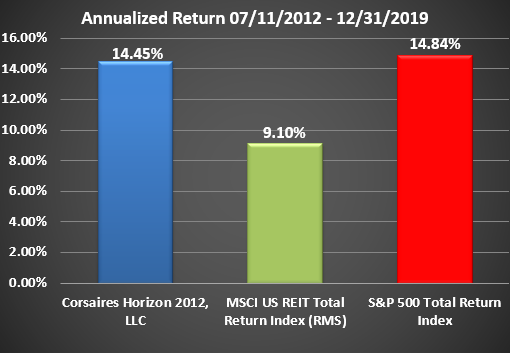 Horizon Rate of Return Graphic Through December 2019 Annualized