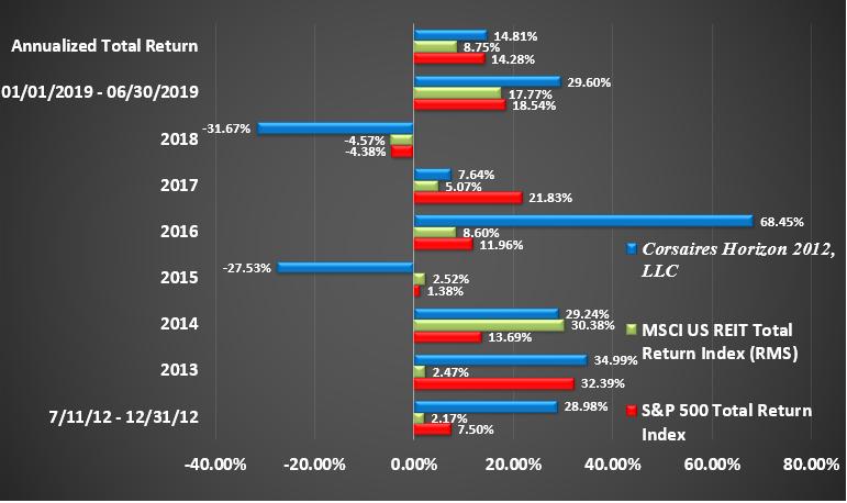 Horizon Rate of Return Graphic Through June 2019 Return by Year