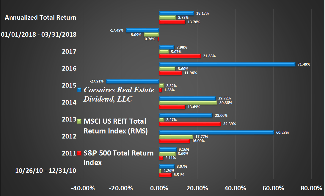 CRED Rate of Return Graphic Through Q1 2018 Return by Year