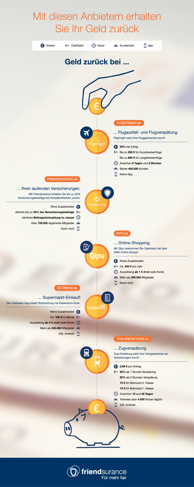 Infografik Geld zurück